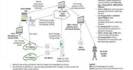 Development and Prototyping of ICT ...